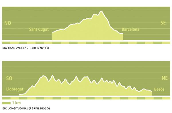 perfils altimètrics de la serra de Collserola